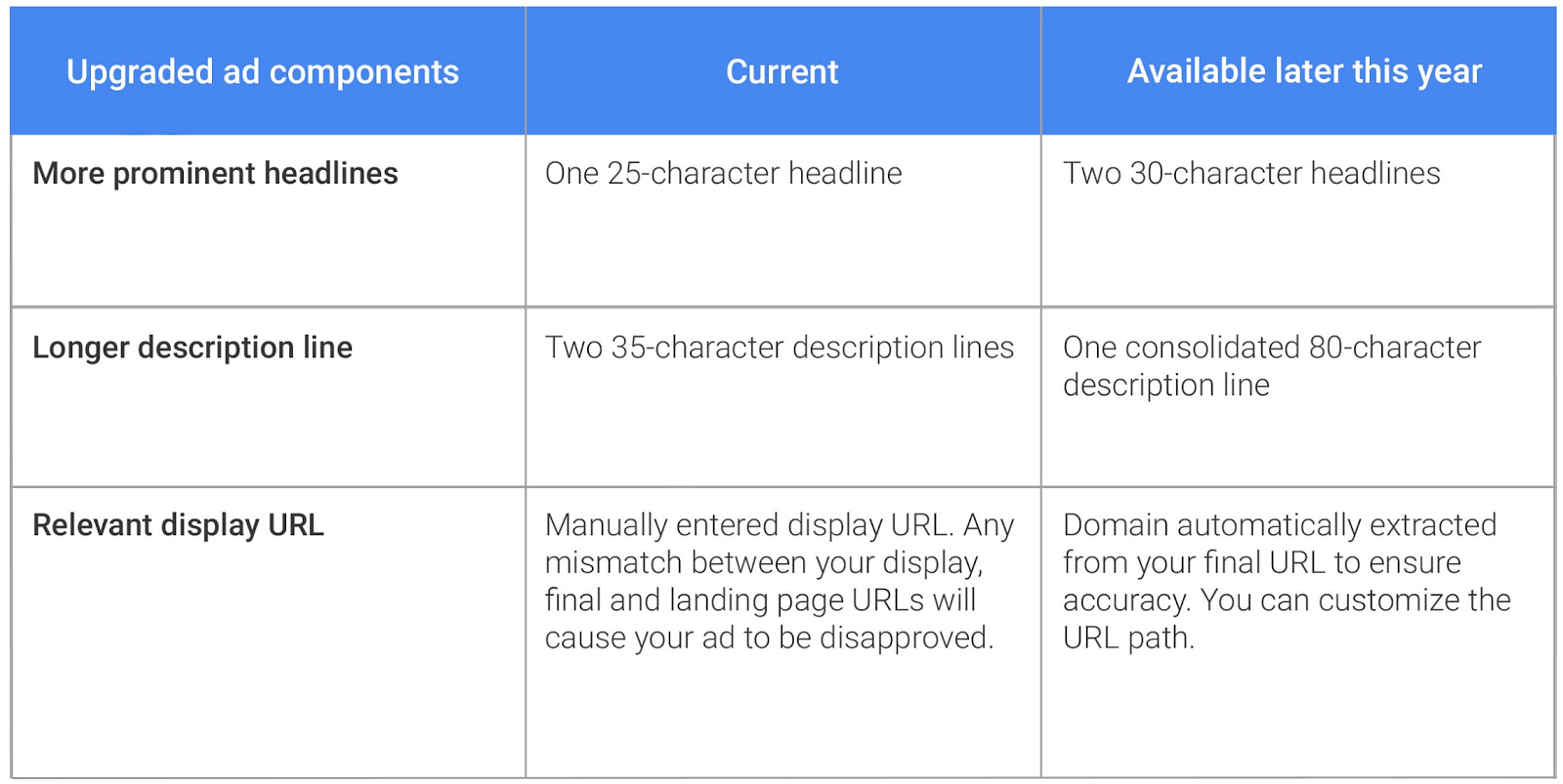 adwords-text-ads-new-sizes