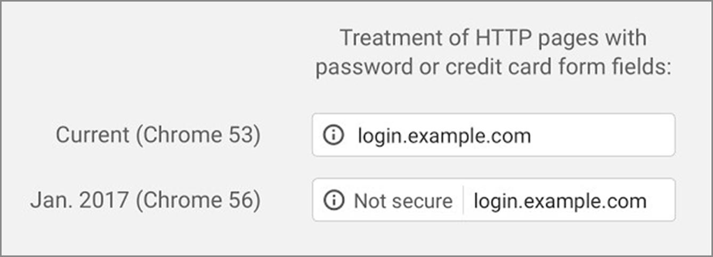 Source: Google Security Blog